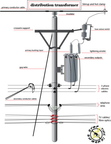 stop the shocks - insulating transformers and power lines